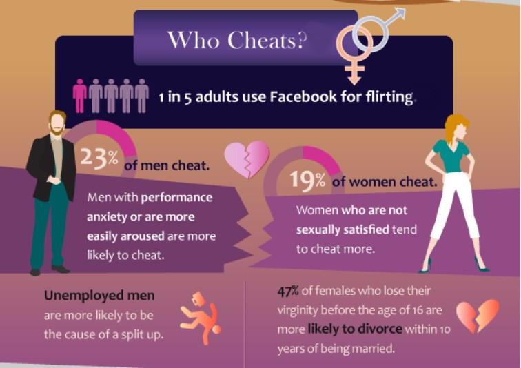 Facebook is used by 1 of 5 adults for flirting